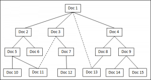 Document Flow Diagram